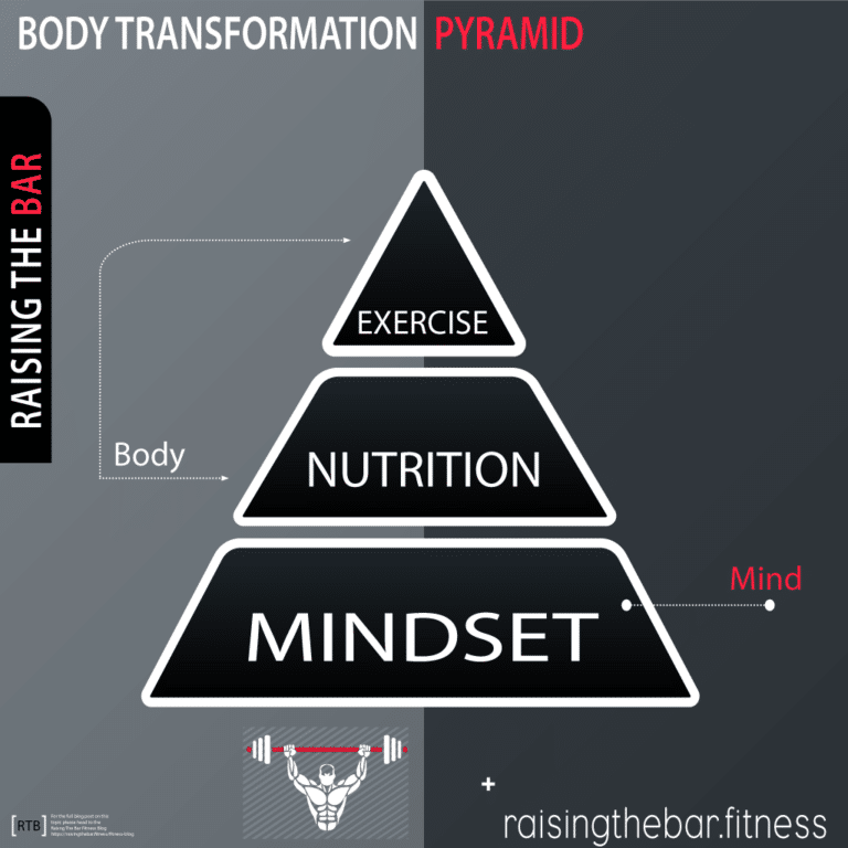 Body transformation pyramid infographic