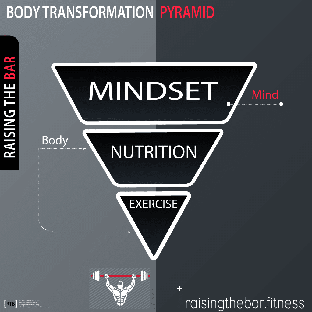 upside down body transformation pyramid info graphic