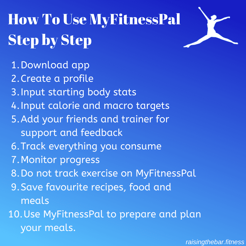 "Infographic showing a visual representation of the blog post list for ""How to use myfitnesspal step by step"""